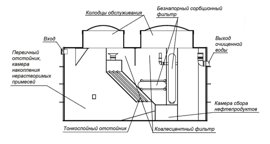 Комплексная станция очистки поверхностного стока AltaRain